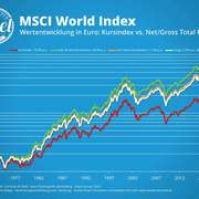 DividenenAdel: MSCI-World Index 1971-2019